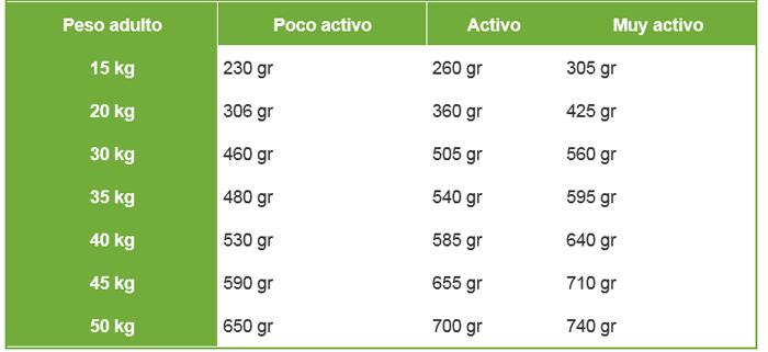 dosificacion pienso carnivoro 18kg