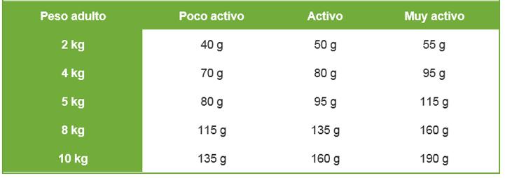 dosificacion pienso nutro de cordero y arroz MINI