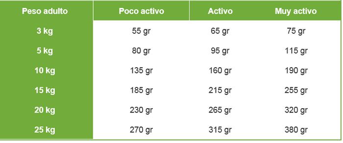 dosificacion pienso nutro adulto cordero y arroz 12kg